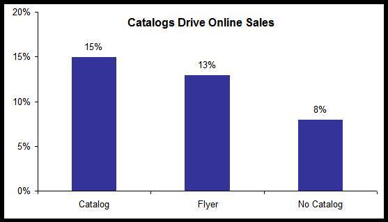 Catalog_online_sales